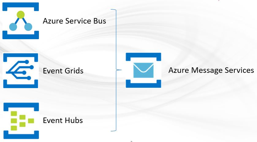 Azure Events And Messages Azure Training Series