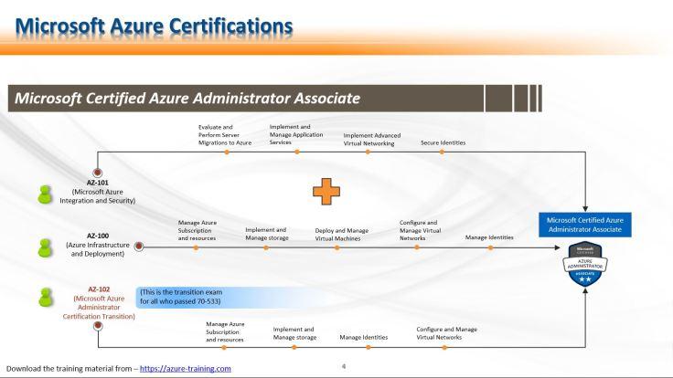 Azure Administration Associate