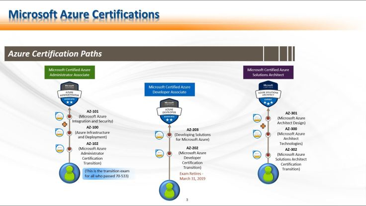 Certification Paths