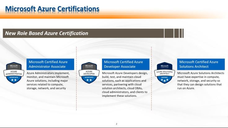 Role Based Certification