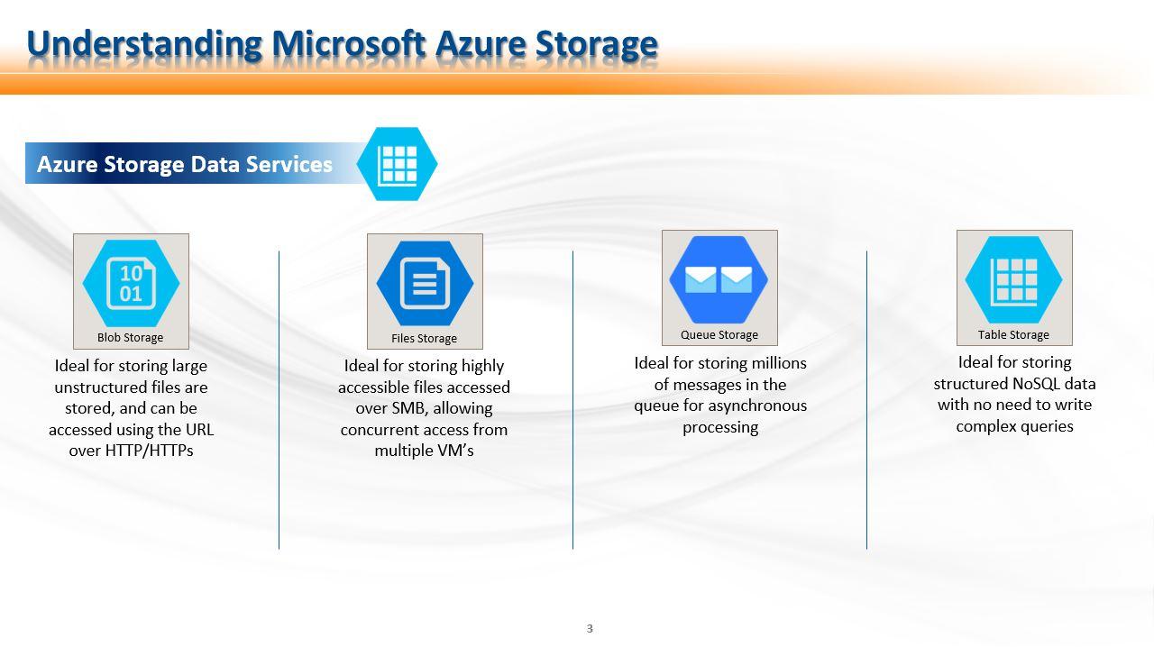 storagedataservices